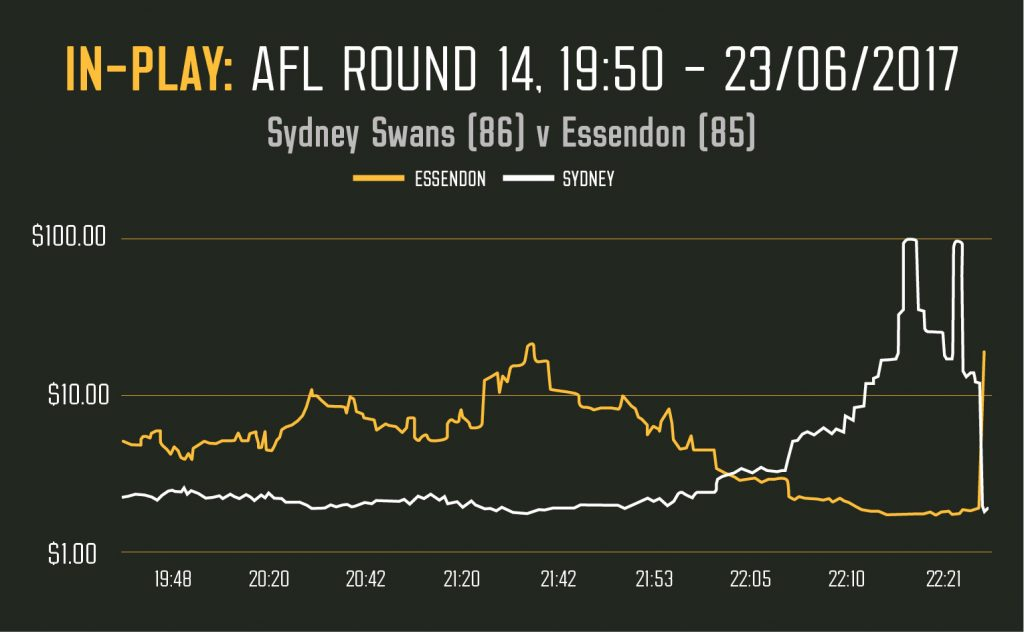 AFL Season of Swing | Betting Strategies | Betfair Australia