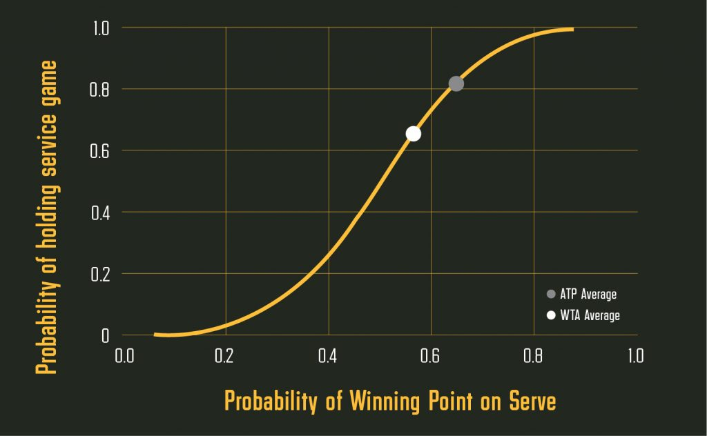 Points Based Tennis Models | Betfair Hub | How To Model Tennis