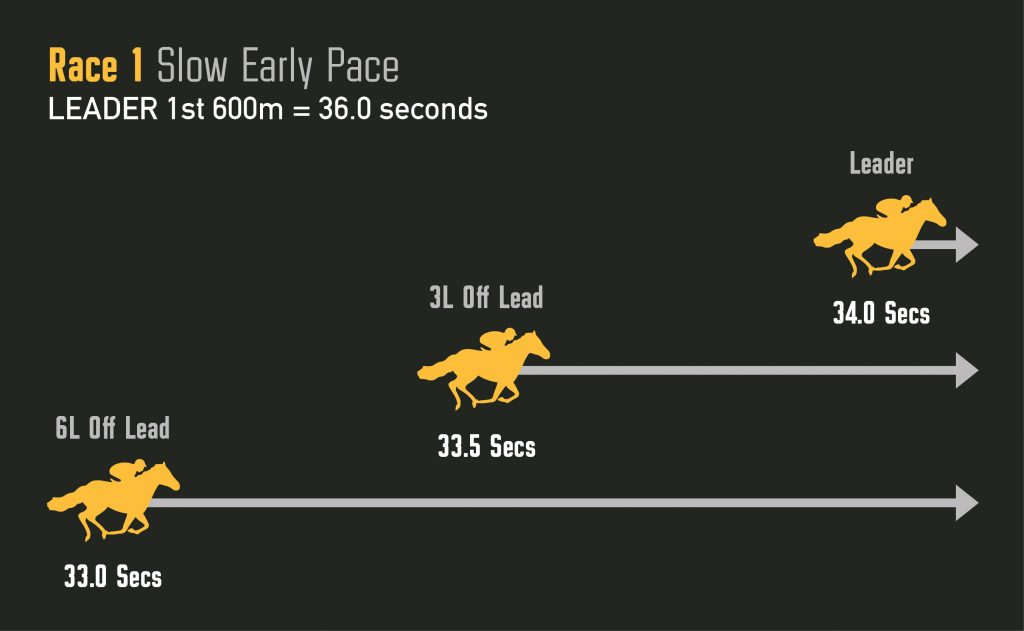 Influence of Early Pace | TRB's Betsmart Education | Betfair Hub